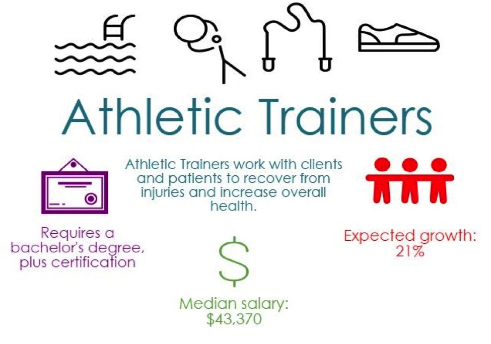 Athletic Training the easiest bachelor degree to get